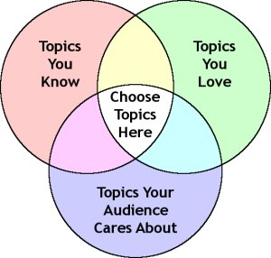Venn Diagram - Select Speech Topics from the Centre