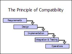 PowerPoint - Principle of Compatibility