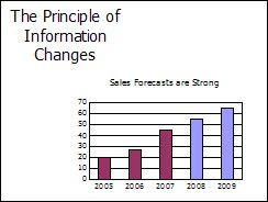 PowerPoint - Principle of Information Changes