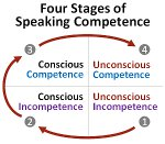 4-stages-speaking-competence-preview