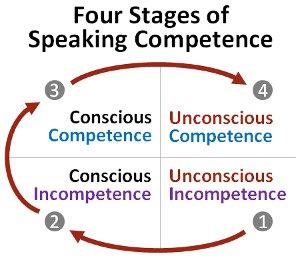 Speech and Presentation Contrast