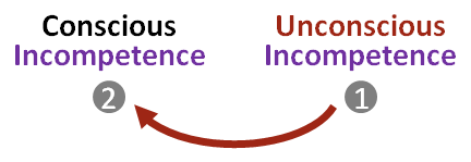 Transition from Stage 1 to Stage 2 is a process of recognition.