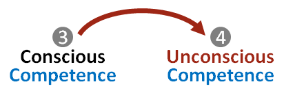 Transition from Stage 3 to Stage 4 occurs when intuition takes over.