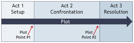 Rule of Three - Screenplay Three Act Structure