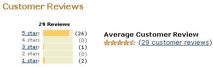 It's popular among amazon.com buyers.