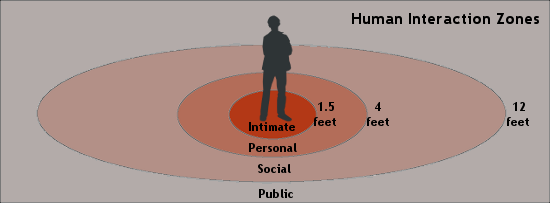 4 Zones of Human Interaction