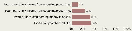 2010-01-speaking-for-money