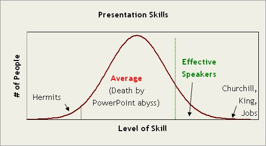 Average Speakers Suck  Don't be Average