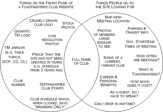 Toastmasters Club Website - Audience versus Reality