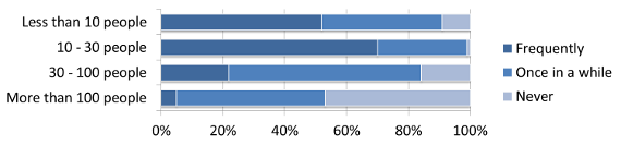 Most common size of audience