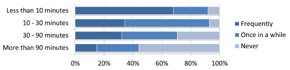 Most common length of presentation