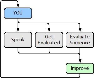 You Evaluate, You Improve